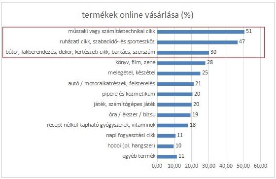 termékek online vásárlása (%)
