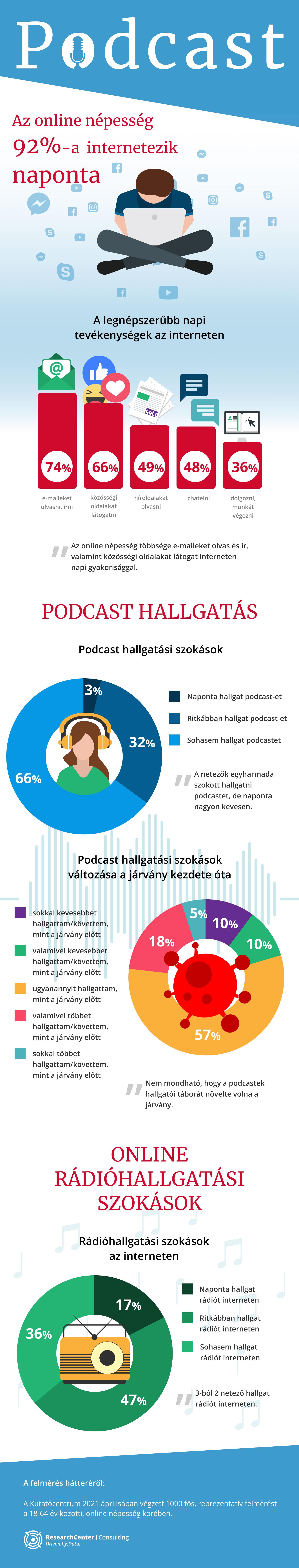 Podcast infografika